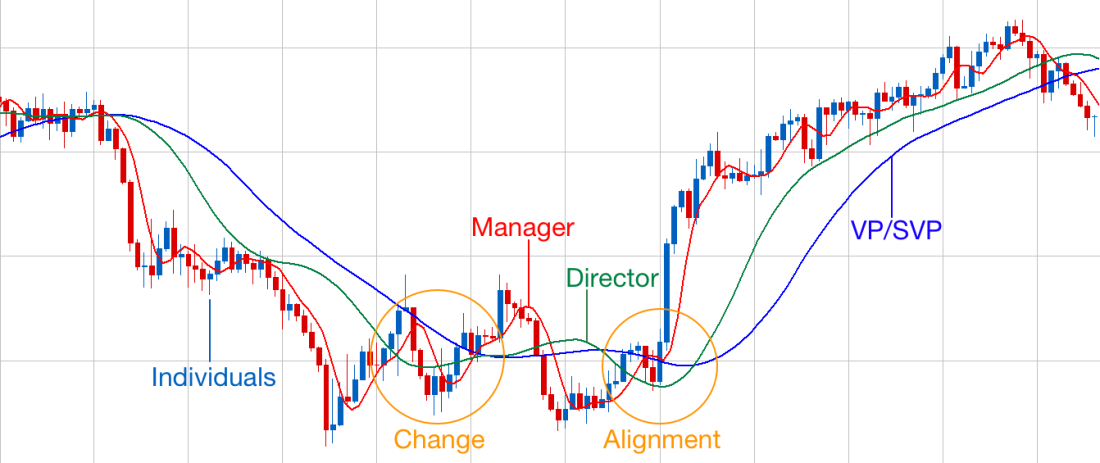 moving average mgmt change