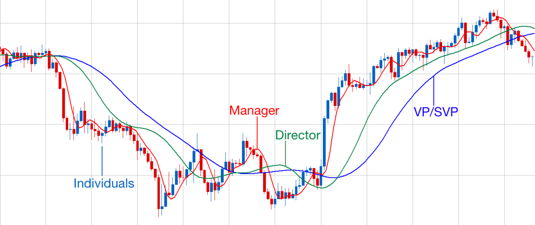 moving average mgmt